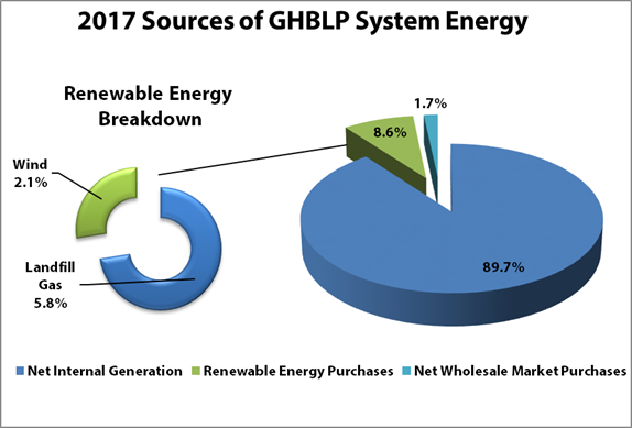 2017 sources of ghblp