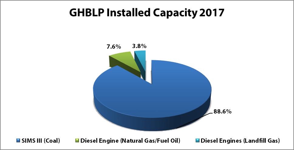 ghblp installed capacity