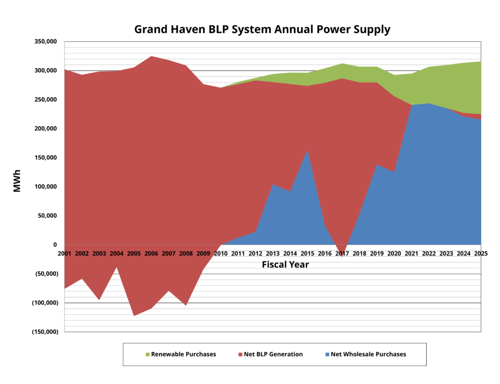 Power Supply Chart in color 2021